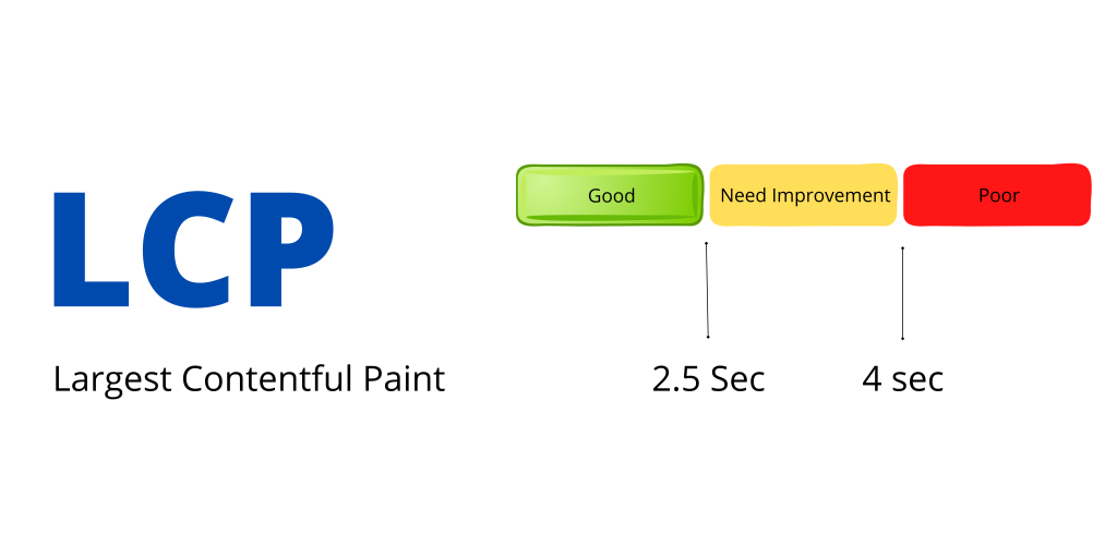 This image shows three different types of LCP score.