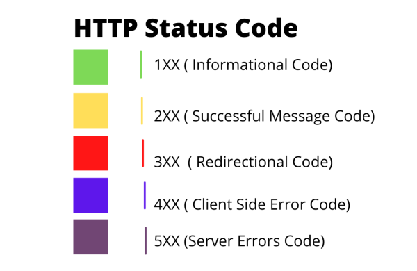 This image show the 5 type of HTTP Status Code