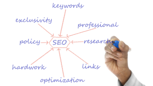 This image show various components of SEO.