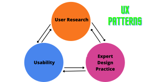 This image show the feature image of UX Patterns that you can implement to get better user experience